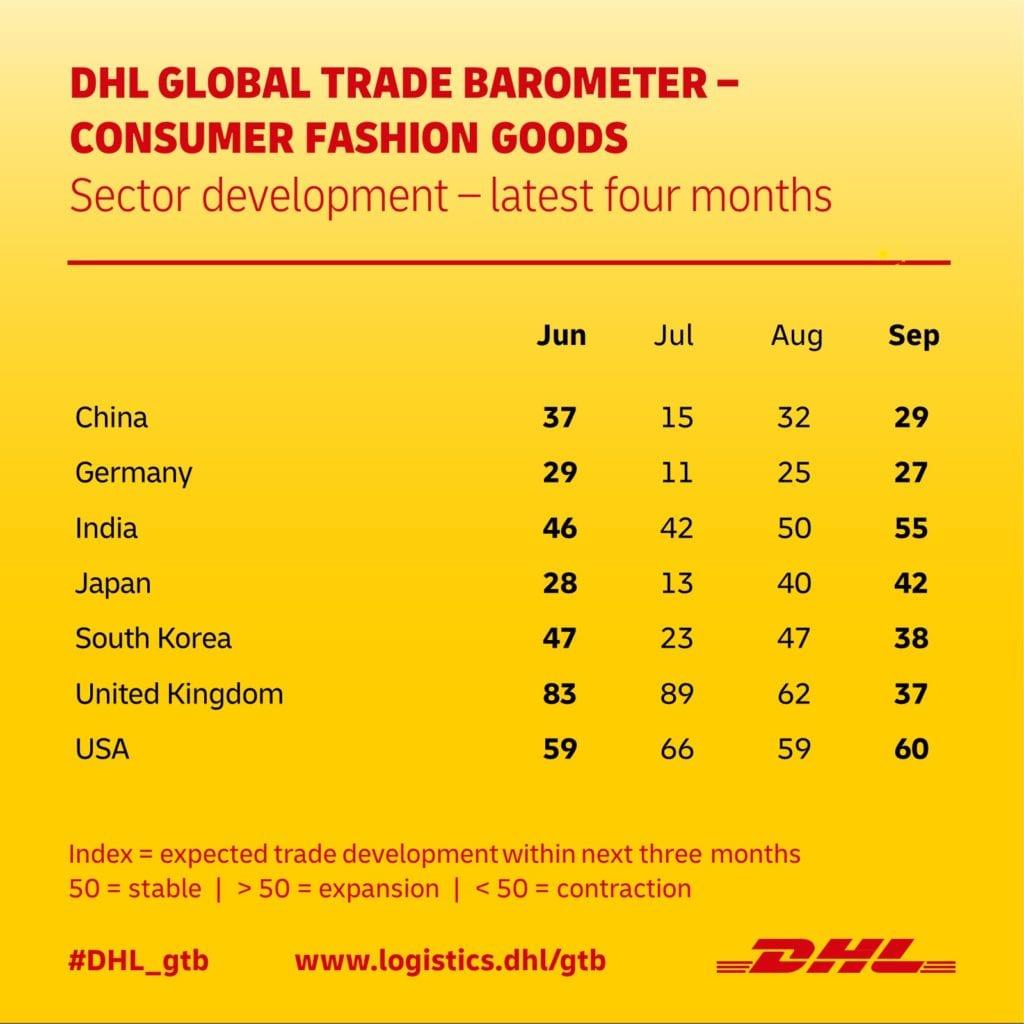 DHL GLOBAL TRADE BAROMETER – CONSUMER FASHION GOODS SEP