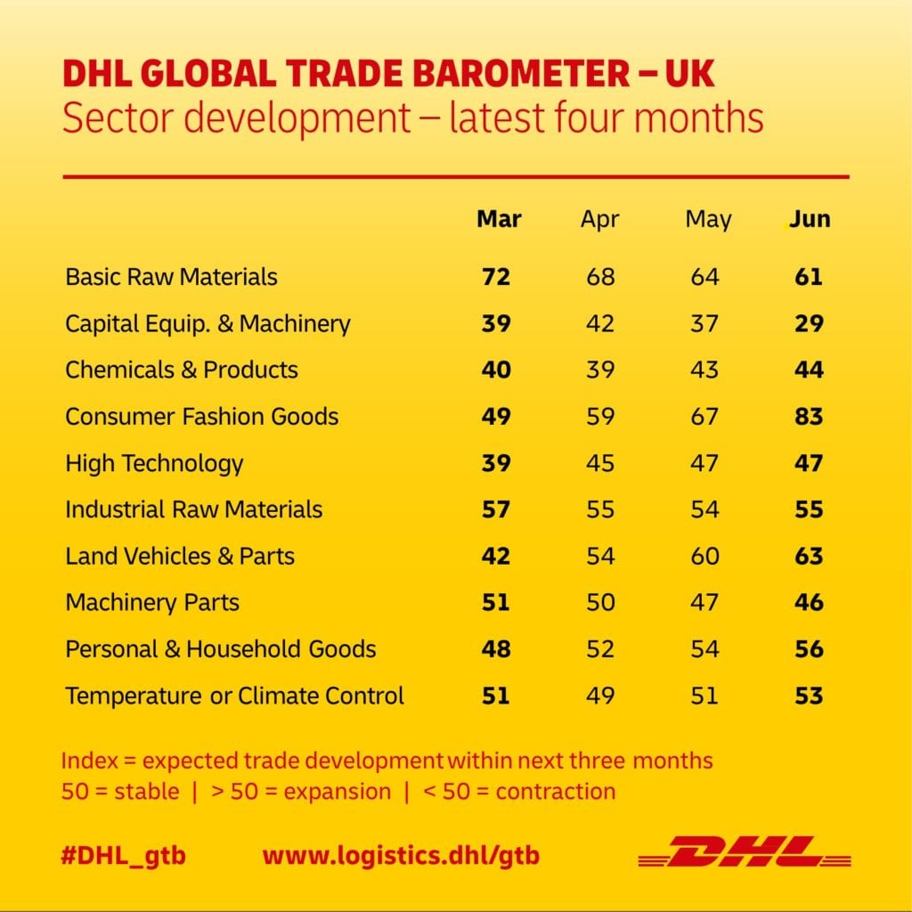 DHL Global Trade Barometer UK