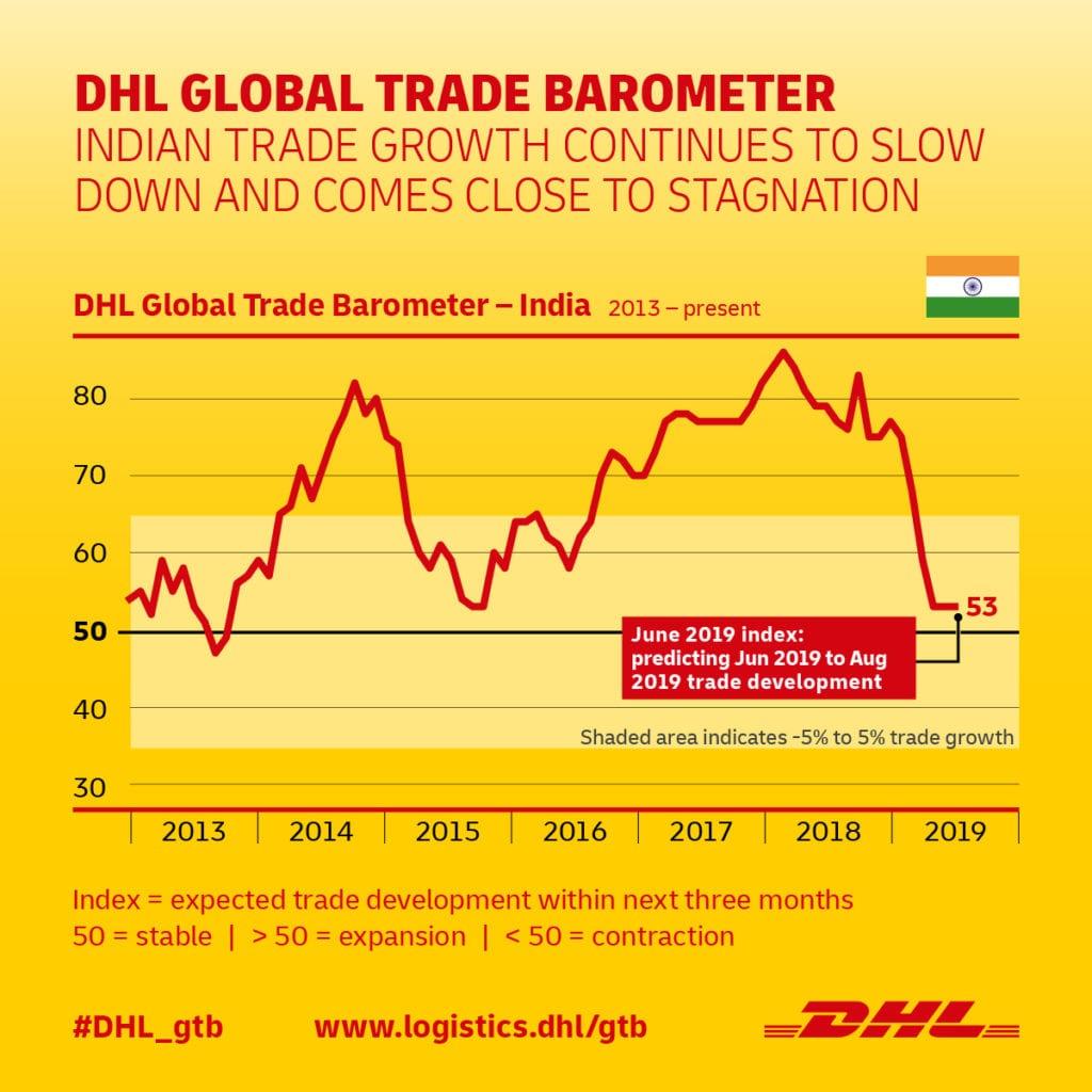DHL Global Trade Barometer India - June