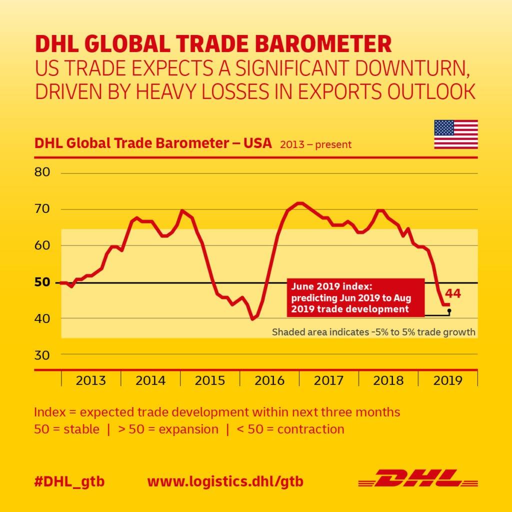 DHL Global Trade Barometer USA