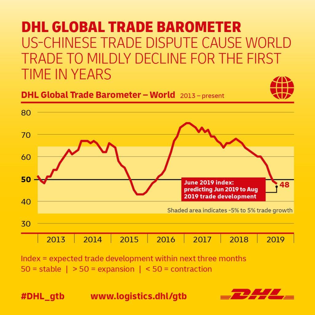 Global Trade Barometer June index