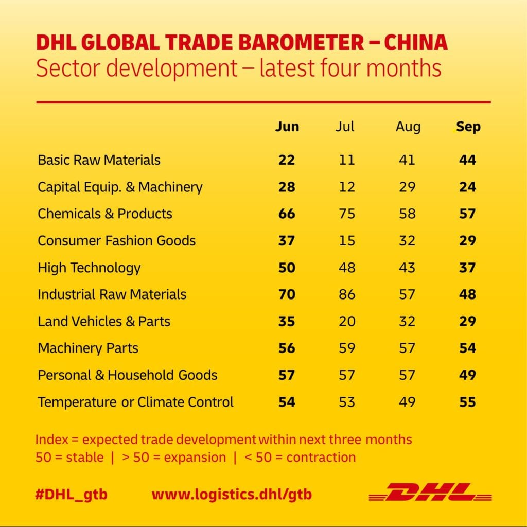 DHL GLOBAL TRADE BAROMETER – China sector development (SEP)