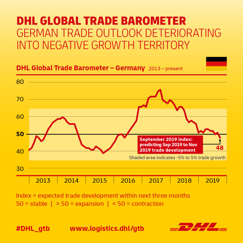 DHL Global Trade Barometer Germany_September