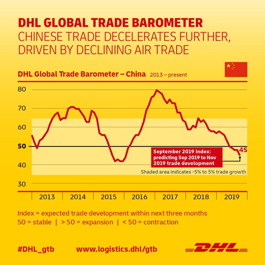 DHL Global Trade Barometer China September