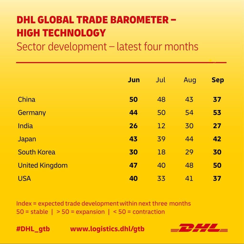 DHL GLOBAL TRADE BAROMETER – HIGH-TECH SECTOR SEP