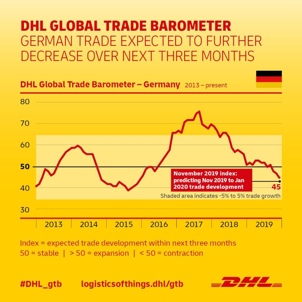 DHL Global Trade Barometer 2019_11_Germany