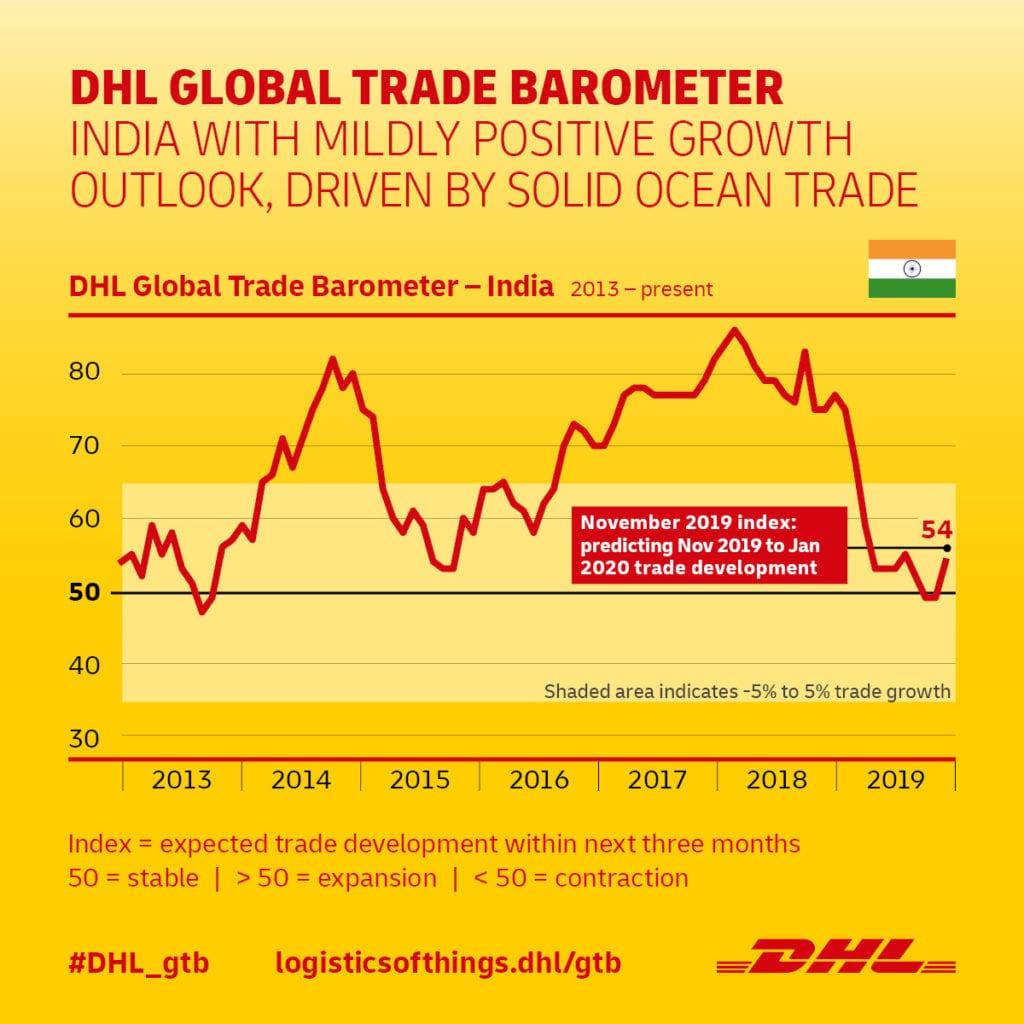 DHL Global Trade Barometer 2019_11_India