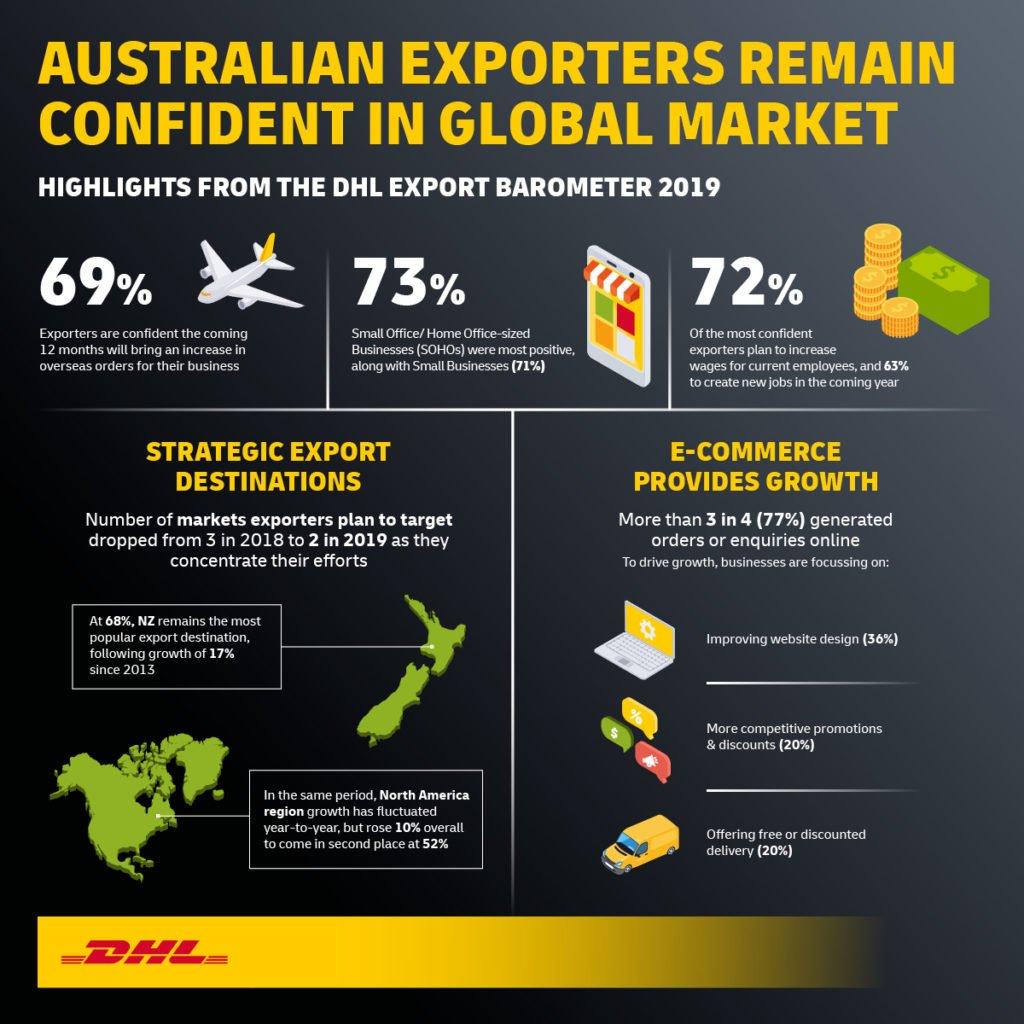 AU Export Barometer