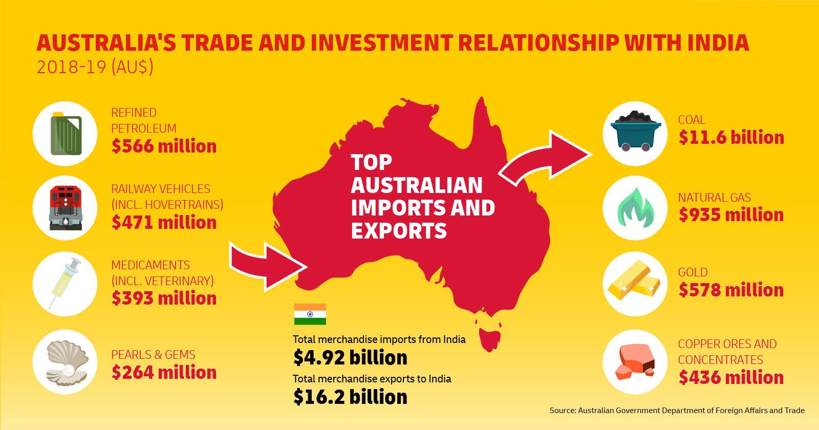 Australia-India trade