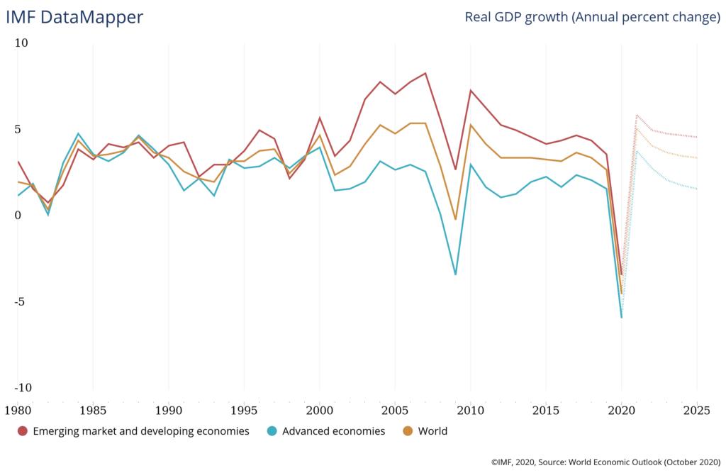 IMF data map